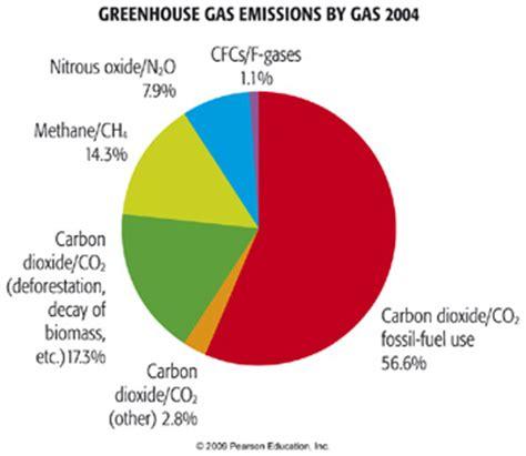 Causal analysis essay on global warming journal
